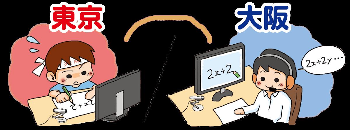 インターネット指導の図